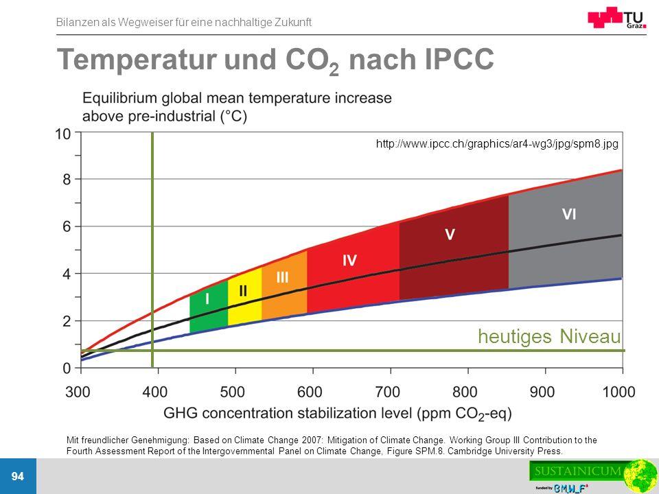 Bilanzen als Wegweiser für eine nachhaltige Zukunft 94 http://www.ipcc.ch/graphics/ar4-wg3/jpg/spm8.jpg Temperatur und CO 2 nach IPCC Mit freundlicher