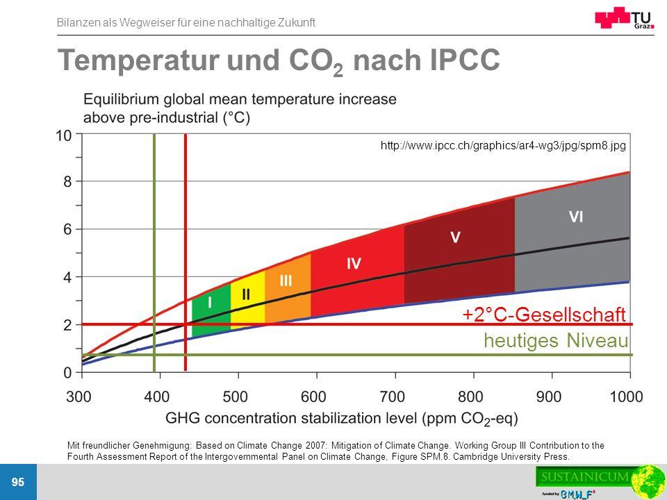 Bilanzen als Wegweiser für eine nachhaltige Zukunft 95 http://www.ipcc.ch/graphics/ar4-wg3/jpg/spm8.jpg Temperatur und CO 2 nach IPCC Mit freundlicher