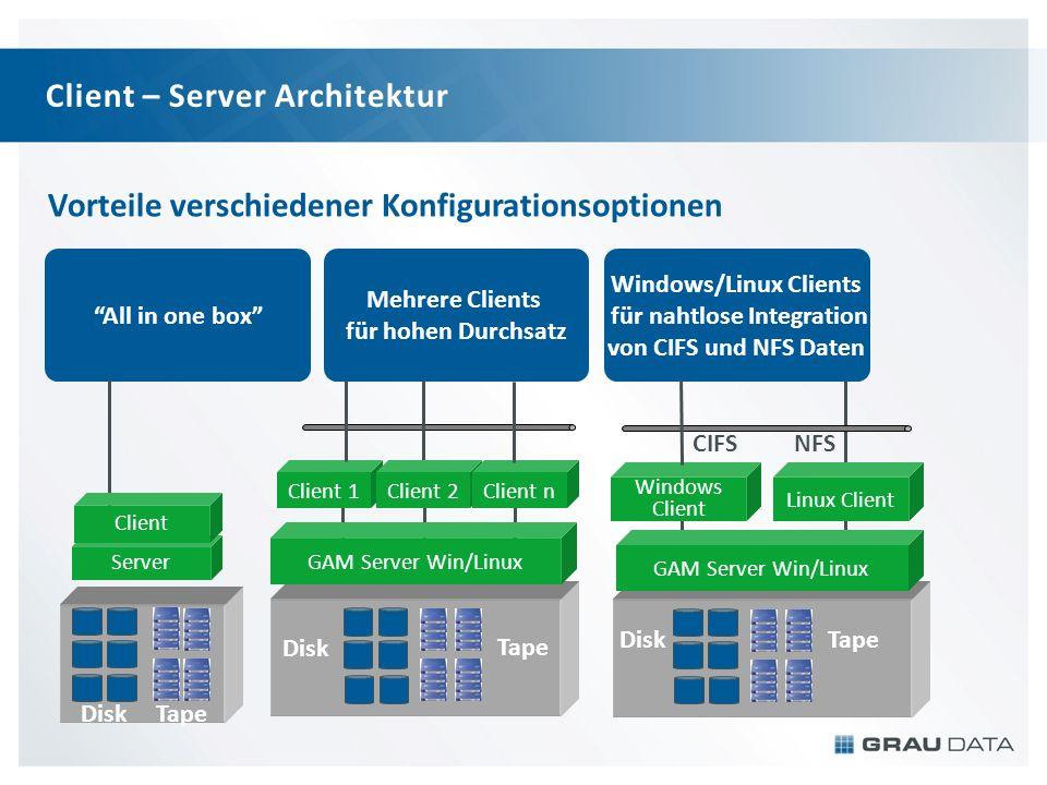 Client – Server Architektur All in one box Mehrere Clients für hohen Durchsatz Windows/Linux Clients für nahtlose Integration von CIFS und NFS Daten C