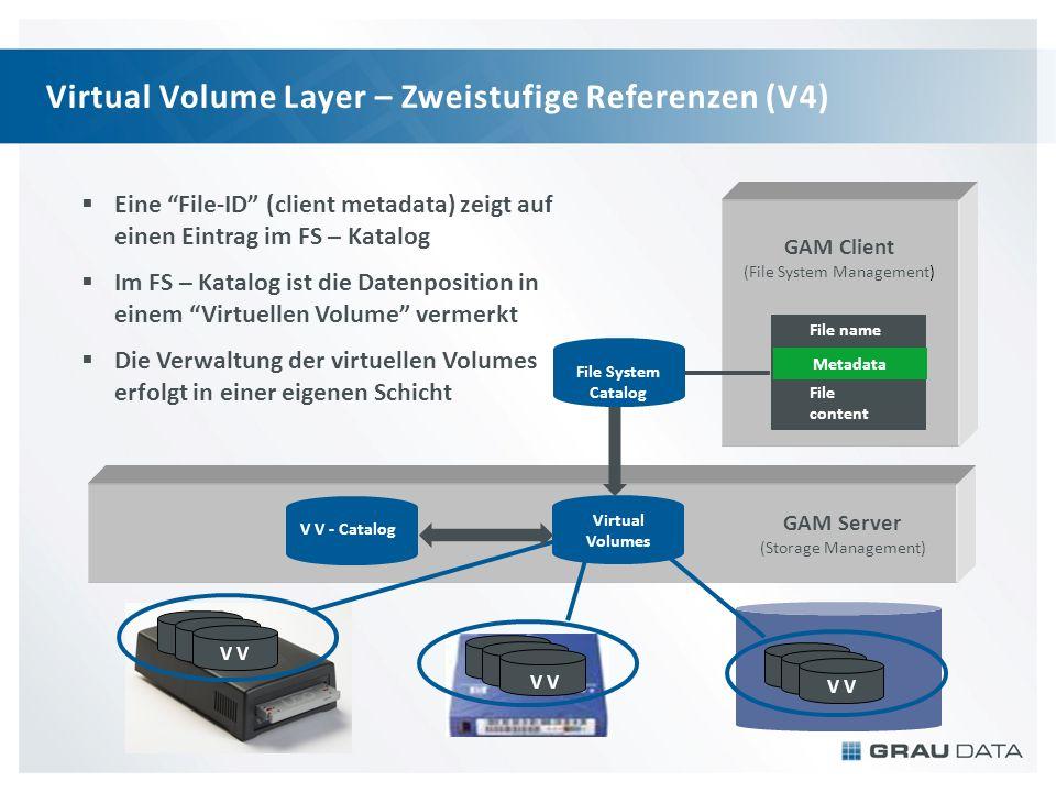 Virtual Volume Layer – Zweistufige Referenzen (V4) Eine File-ID (client metadata) zeigt auf einen Eintrag im FS – Katalog Im FS – Katalog ist die Date