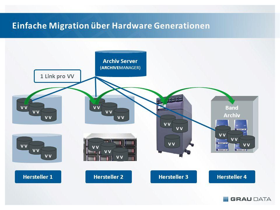 Einfache Migration über Hardware Generationen Archiv Server (ARCHIVEMANAGER) Band Archiv V Hersteller 1Hersteller 2Hersteller 3Hersteller 4 1 Link pro