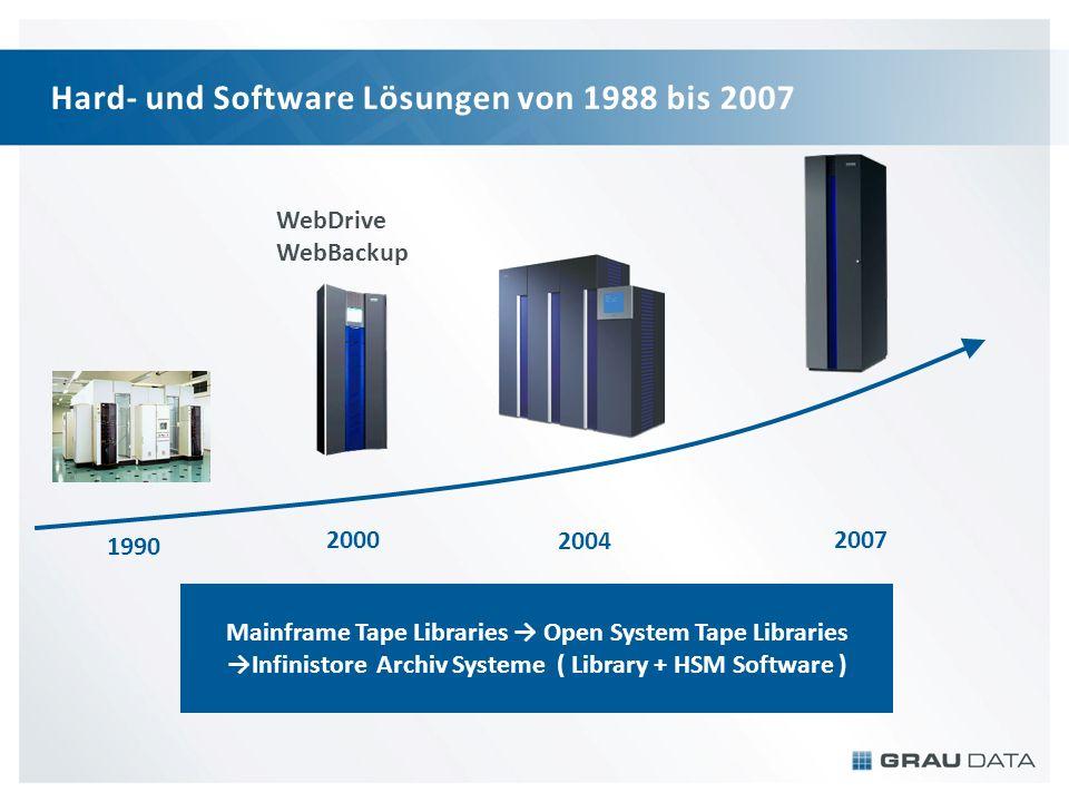 Mainframe Tape Libraries Open System Tape Libraries Infinistore Archiv Systeme ( Library + HSM Software ) Hard- und Software Lösungen von 1988 bis 200