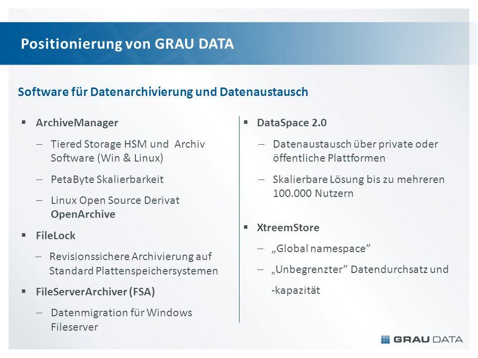 YOUR DATA. YOUR CONTROL www.graudata.com