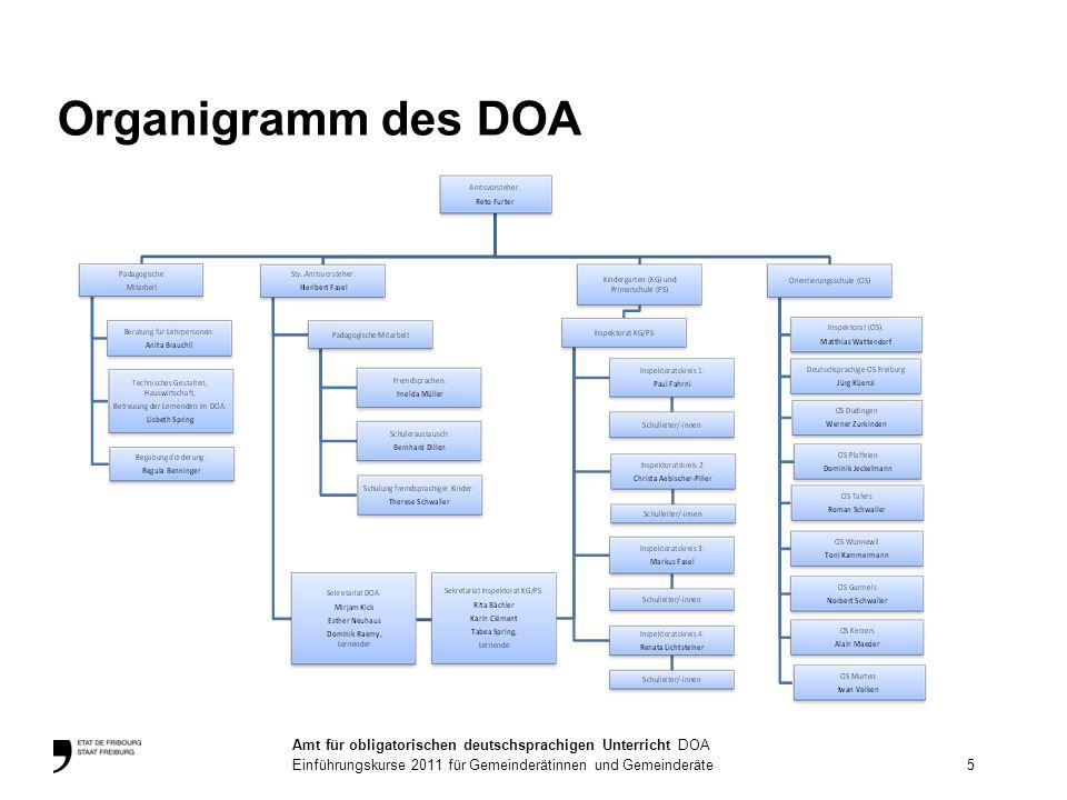 Organigramm des DOA 5 Amt für obligatorischen deutschsprachigen Unterricht DOA Einführungskurse 2011 für Gemeinderätinnen und Gemeinderäte