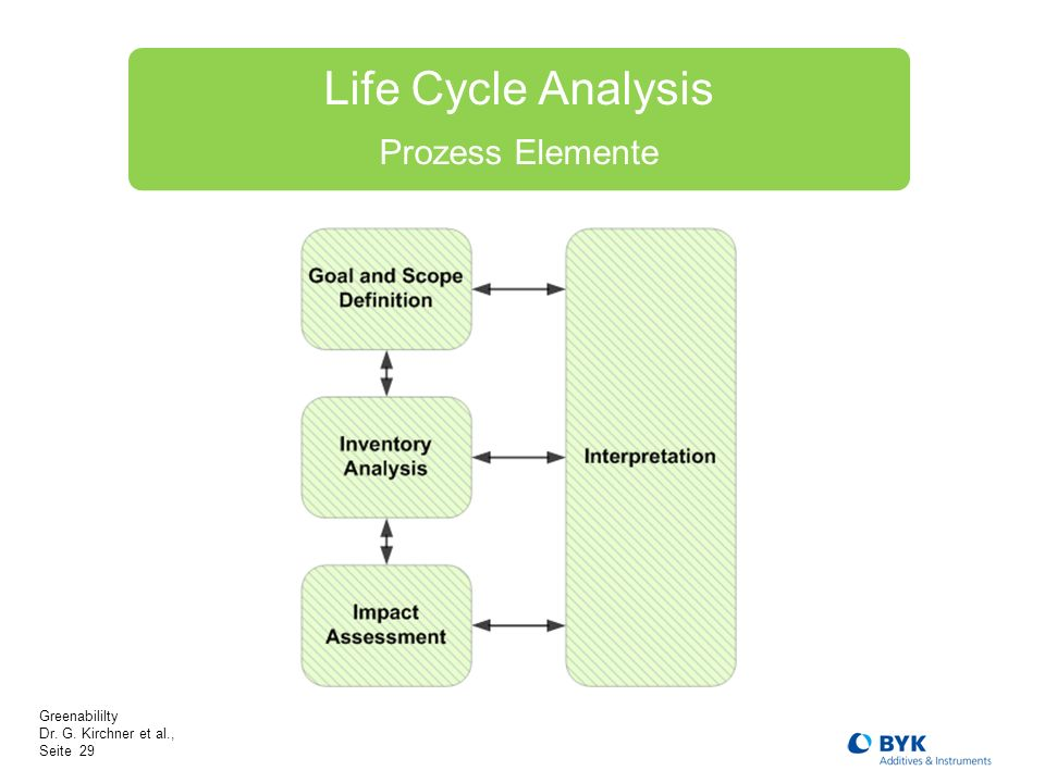 Greenabililty Dr. G. Kirchner et al., Seite 29 Life Cycle Analysis Prozess Elemente