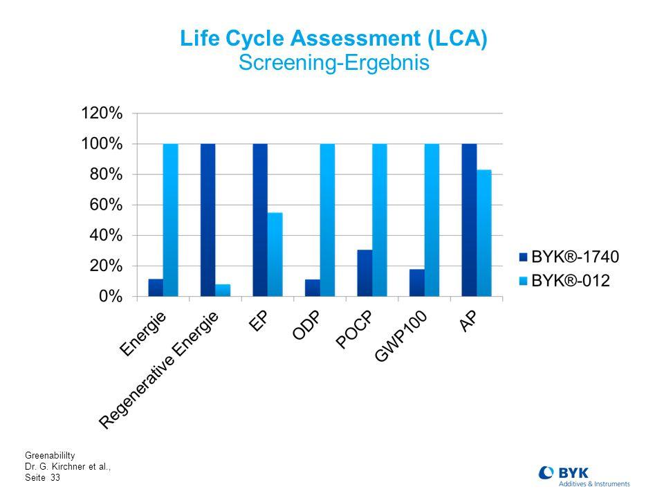 Greenabililty Dr. G. Kirchner et al., Seite 33 Life Cycle Assessment (LCA) Screening-Ergebnis