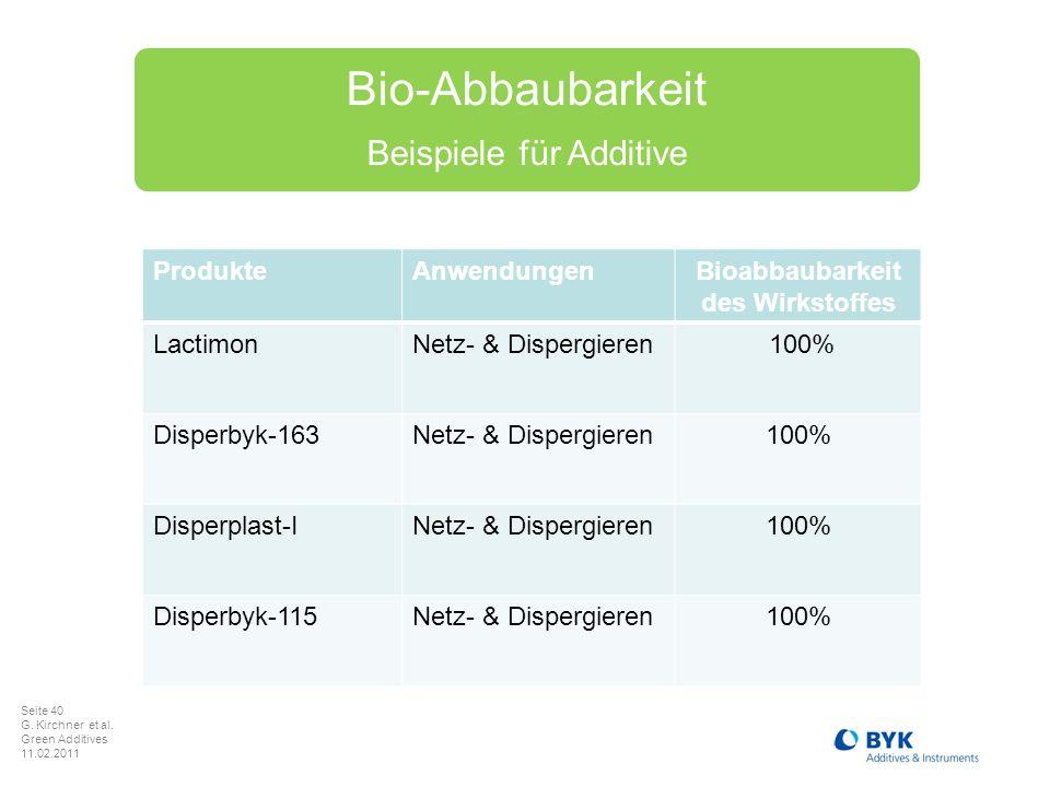 Seite 40 G. Kirchner et al. Green Additives 11.02.2011 Bio-Abbaubarkeit Beispiele für Additive ProdukteAnwendungenBioabbaubarkeit des Wirkstoffes Lact