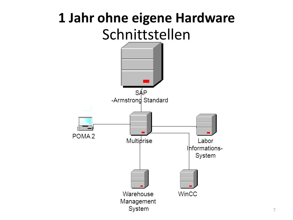 8 MIPS Maschine Betriebssystem z/VSE 3.1.1 Power, VTAM TCP/IP FTP GPS TELNET Mail-Client 2 x CICS / VSE 2.3.
