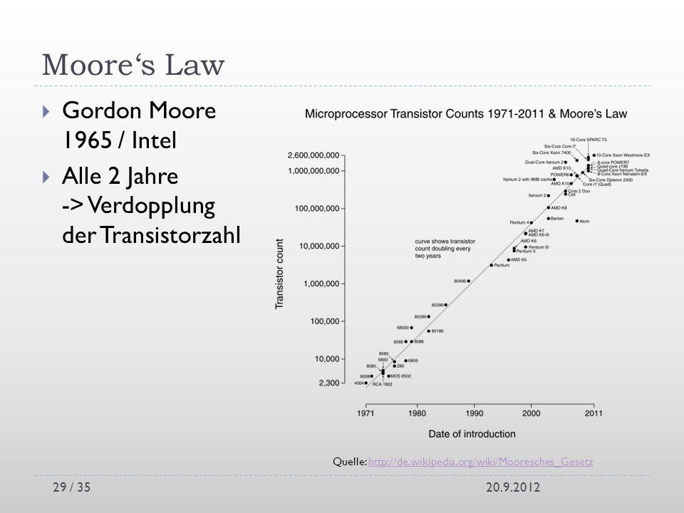 Moores Law Gordon Moore 1965 / Intel Alle 2 Jahre -> Verdopplung der Transistorzahl 20.9.2012 Quelle: http://de.wikipedia.org/wiki/Mooresches_Gesetzht