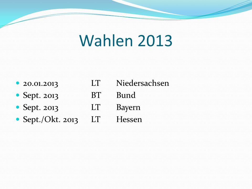 Wahlen 2013 20.01.2013LTNiedersachsen Sept. 2013BTBund Sept. 2013LTBayern Sept./Okt. 2013LTHessen