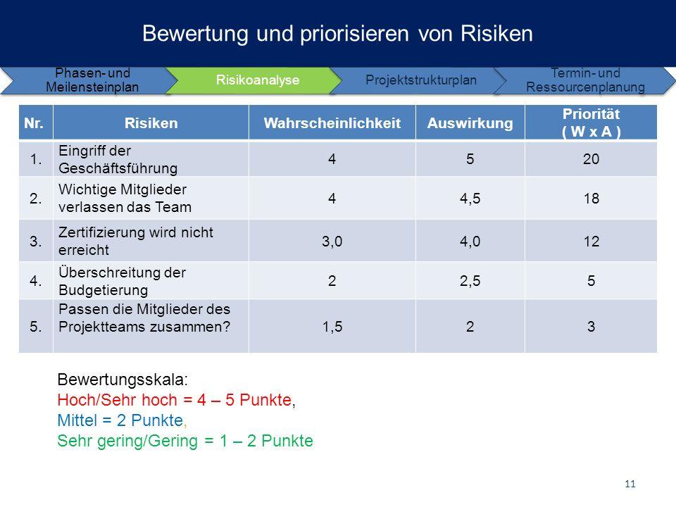 Bewertung und priorisieren von Risiken Nr.RisikenWahrscheinlichkeitAuswirkung Priorität ( W x A ) 1. Eingriff der Geschäftsführung 4520 2. Wichtige Mi