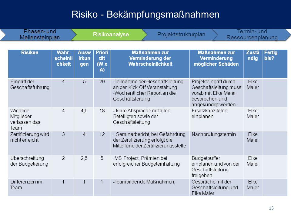 Risiko - Bekämpfungsmaßnahmen RisikenWahr- scheinli chkeit Ausw irkun gen Priori tät (W x A) Maßnahmen zur Verminderung der Wahrscheinlichkeit Maßnahm