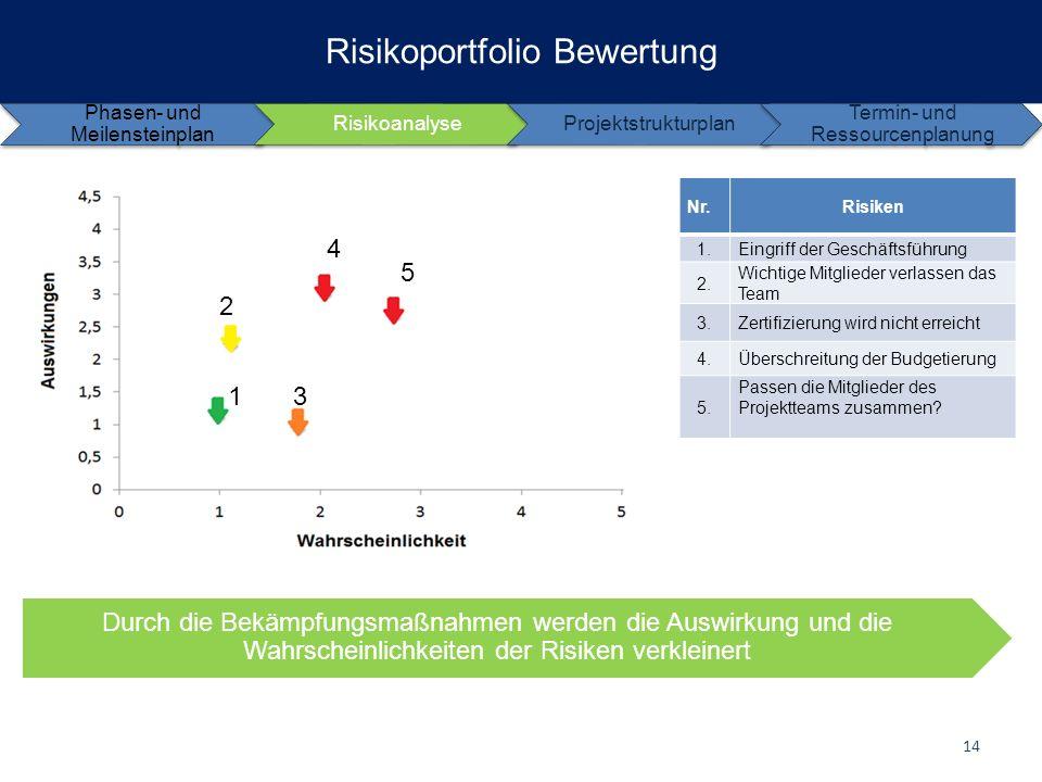 Risikoportfolio Bewertung Phasen- und Meilensteinplan RisikoanalyseProjektstrukturplan Termin- und Ressourcenplanung 1 Nr.Risiken 1.Eingriff der Gesch
