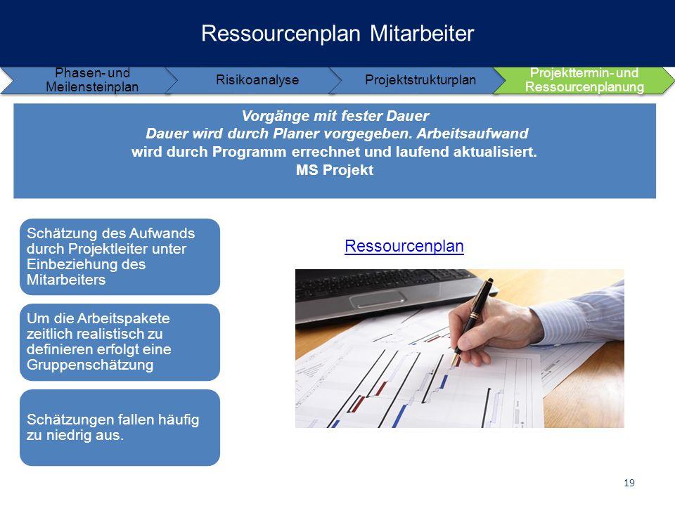 Ressourcenplan Mitarbeiter Vorgänge mit fester Dauer Dauer wird durch Planer vorgegeben. Arbeitsaufwand wird durch Programm errechnet und laufend aktu