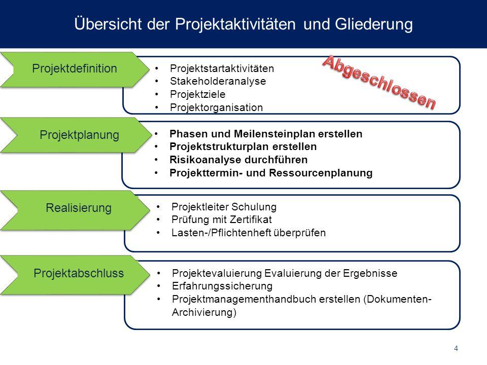 Projektstartaktivitäten Stakeholderanalyse Projektziele Projektorganisation Stakeholderanalyse Projektziele Projektorganisation Projektdefinition Phas