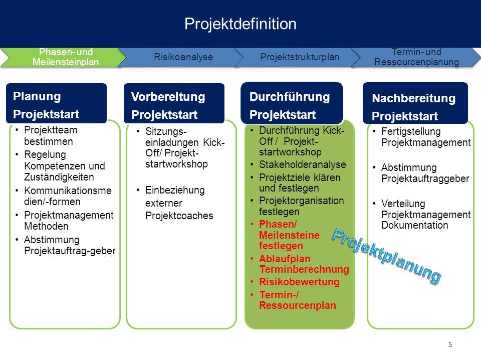 Phasen- und Meilensteinplan RisikoanalyseProjektstrukturplan Termin- und Ressourcenplanung Projektteam bestimmen Regelung Kompetenzen und Zuständigkei