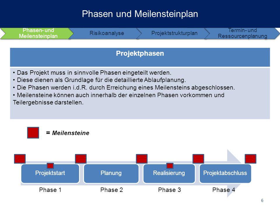 Phasen und Meilensteinplan Projektphasen Das Projekt muss in sinnvolle Phasen eingeteilt werden. Diese dienen als Grundlage für die detaillierte Ablau
