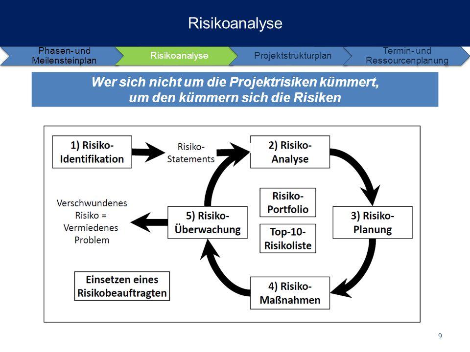Risikoanalyse Wer sich nicht um die Projektrisiken kümmert, um den kümmern sich die Risiken Phasen- und Meilensteinplan RisikoanalyseProjektstrukturpl