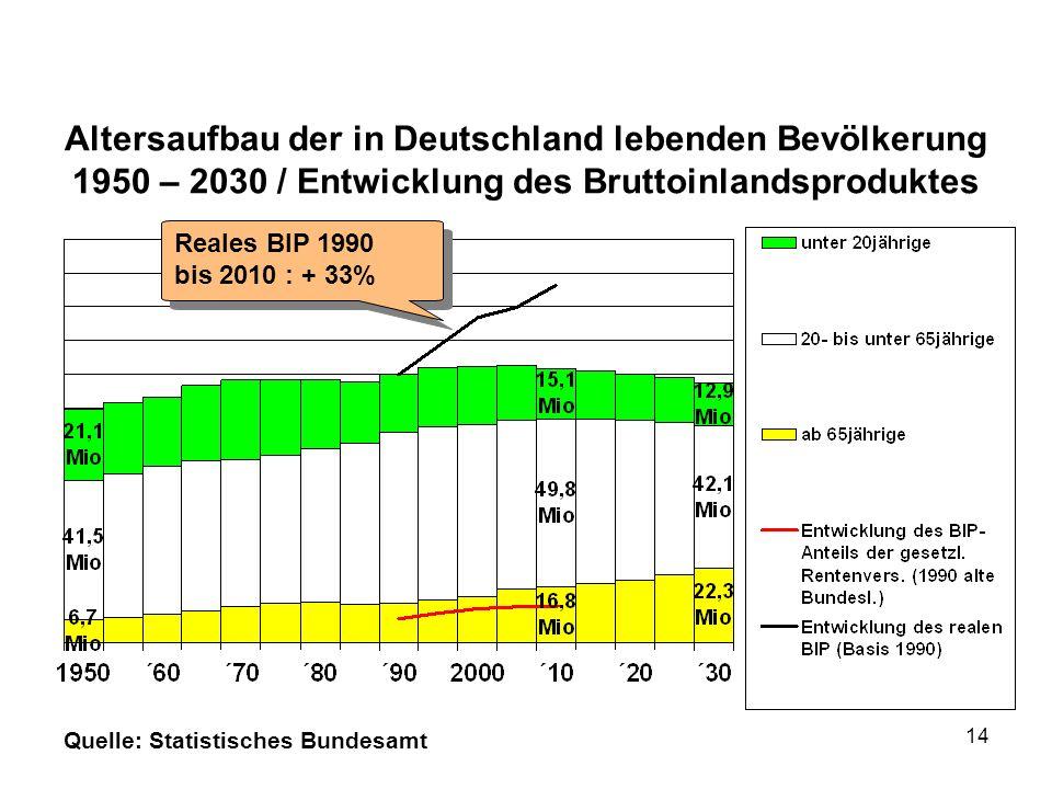Altersaufbau der in Deutschland lebenden Bevölkerung 1950 – 2030 / Entwicklung des Bruttoinlandsproduktes Quelle: Statistisches Bundesamt Reales BIP 1