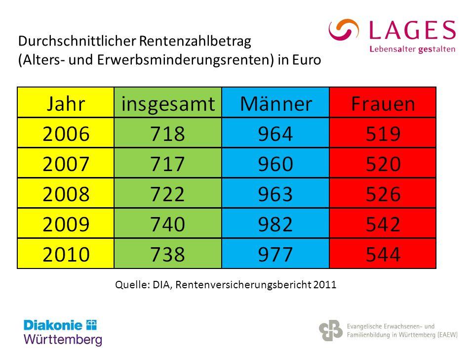 Quelle: DIA, Rentenversicherungsbericht 2011 Durchschnittlicher Rentenzahlbetrag (Alters- und Erwerbsminderungsrenten) in Euro