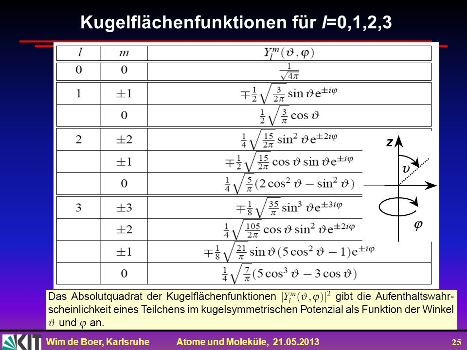 Wim de Boer, Karlsruhe Atome und Moleküle, 21.05.2013 25 Kugelflächenfunktionen für l=0,1,2,3