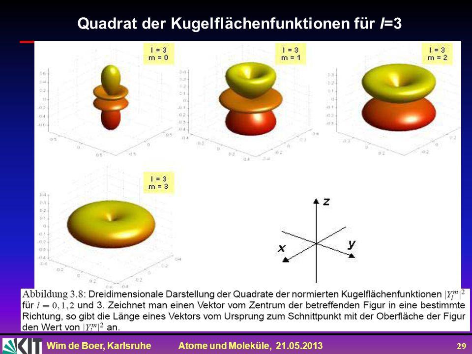 Wim de Boer, Karlsruhe Atome und Moleküle, 21.05.2013 29 Quadrat der Kugelflächenfunktionen für l=3
