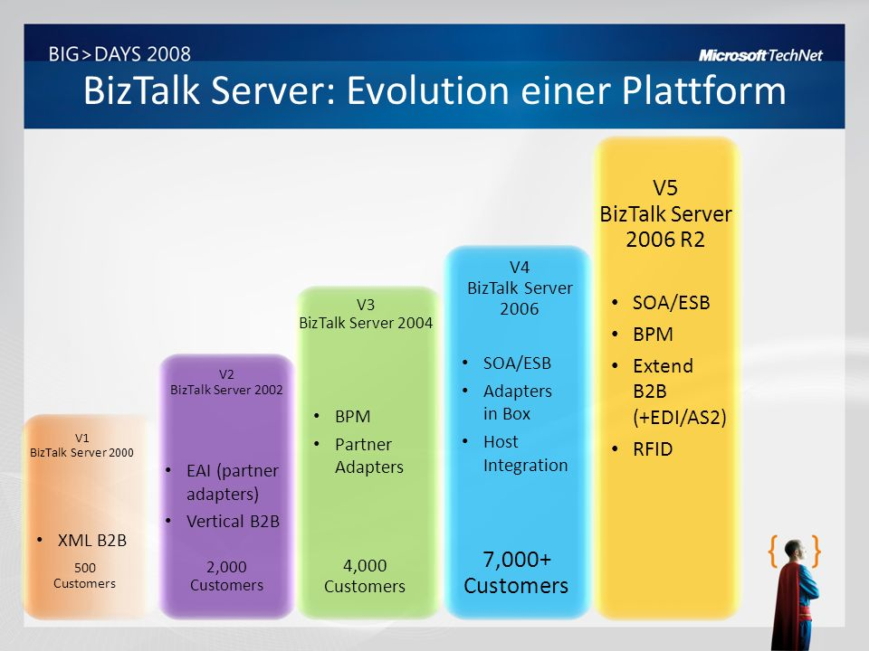 BizTalk Server 2006 R2 – Möglichkeiten Management and Operations RFID Platform Business Rule Framework Business to Business Integration Business Activity Monitoring Messaging Orchestration Tools
