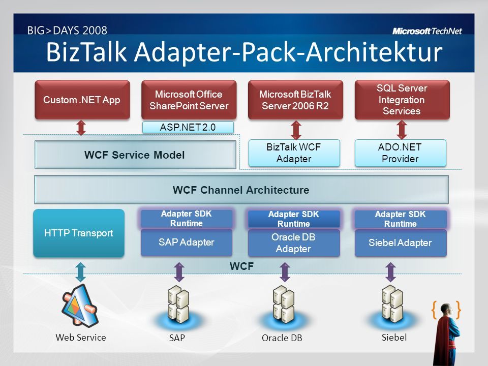 BizTalk SAP-Adapter-Architektur BizTalk Layered Binding Element SAP Adapter Binding Element SAP Binding SAP Adapter WCF LOB Adapter SDK WCF Channel Architecture SAP RFC SDK – Unicode librfc32u.dll Machine/Process Boundary BizTalk Server 2006 R2