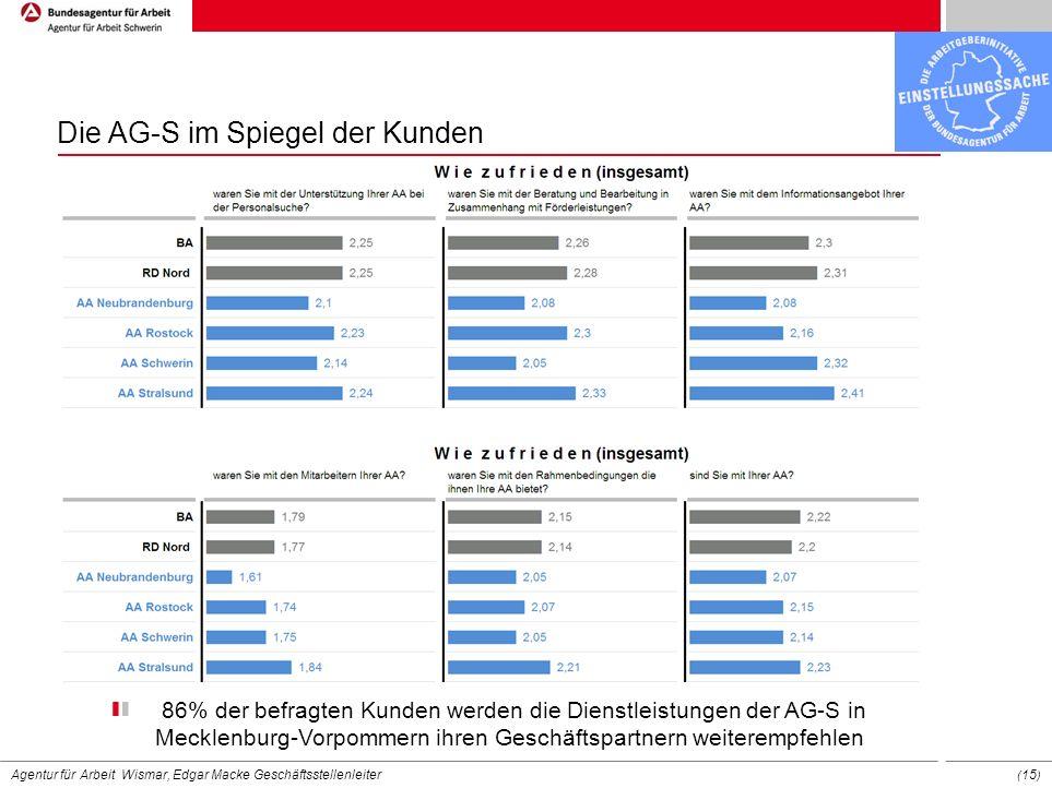 Agentur für Arbeit Wismar, Edgar Macke Geschäftsstellenleiter ( 15 ) Die AG-S im Spiegel der Kunden 86% der befragten Kunden werden die Dienstleistung
