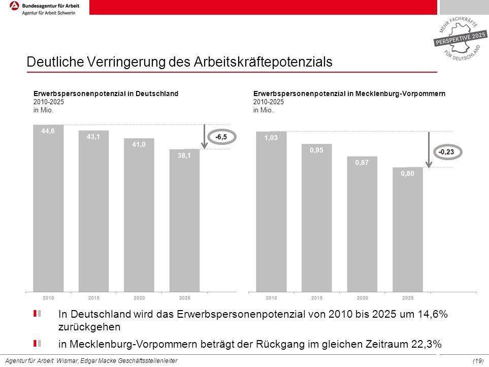 Agentur für Arbeit Wismar, Edgar Macke Geschäftsstellenleiter ( 19 ) Deutliche Verringerung des Arbeitskräftepotenzials Erwerbspersonenpotenzial in De