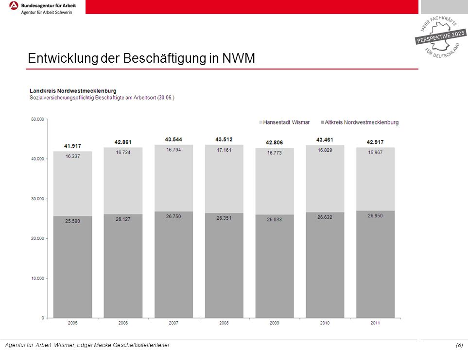 Agentur für Arbeit Wismar, Edgar Macke Geschäftsstellenleiter ( 19 ) Deutliche Verringerung des Arbeitskräftepotenzials Erwerbspersonenpotenzial in Deutschland 2010-2025 in Mio.