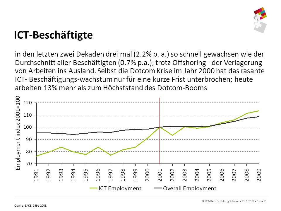 © ICT-Berufsbildung Schweiz - 11.6.2012 - Folie 11 ICT-Beschäftigte in den letzten zwei Dekaden drei mal (2.2% p.
