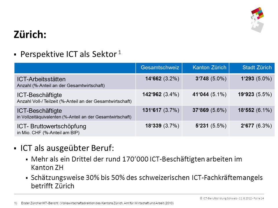 © ICT-Berufsbildung Schweiz - 11.6.2012 - Folie 14 Zürich: Perspektive ICT als Sektor 1 ICT als ausgeübter Beruf: Mehr als ein Drittel der rund 170000 ICT-Beschäftigten arbeiten im Kanton ZH Schätzungsweise 30% bis 50% des schweizerischen ICT-Fachkräftemangels betrifft Zürich 1)Erster Zürcher IKT-Bericht (Volkswirtschaftsdirektion des Kantons Zürich, Amt für Wirtschaft und Arbeit (2010)