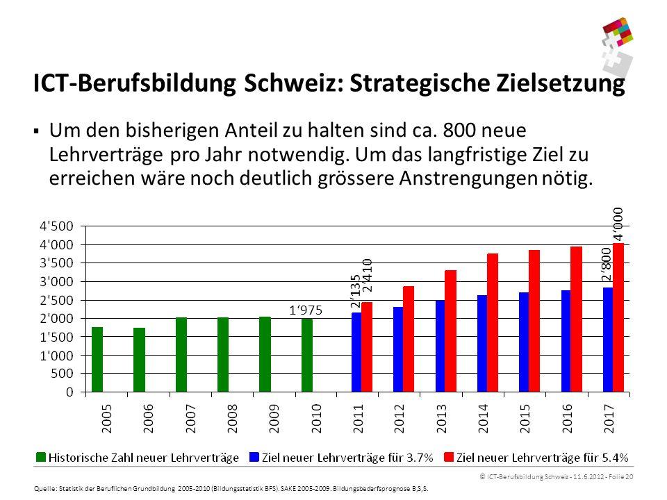 © ICT-Berufsbildung Schweiz - 11.6.2012 - Folie 20 Um den bisherigen Anteil zu halten sind ca.