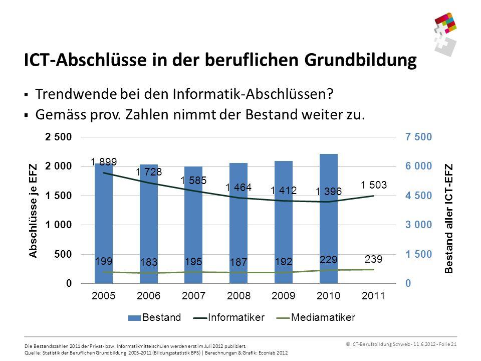 © ICT-Berufsbildung Schweiz - 11.6.2012 - Folie 21 ICT-Abschlüsse in der beruflichen Grundbildung Trendwende bei den Informatik-Abschlüssen.