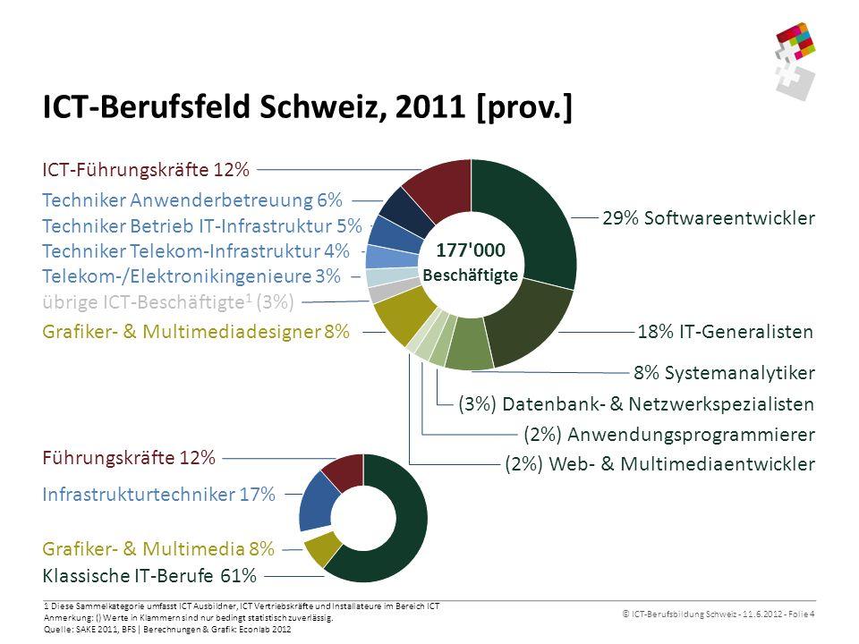 © ICT-Berufsbildung Schweiz - 11.6.2012 - Folie 4 ICT-Berufsfeld Schweiz, 2011 [prov.] 1 Diese Sammelkategorie umfasst ICT Ausbildner, ICT Vertriebskräfte und Installateure im Bereich ICT Anmerkung: () Werte in Klammern sind nur bedingt statistisch zuverlässig.