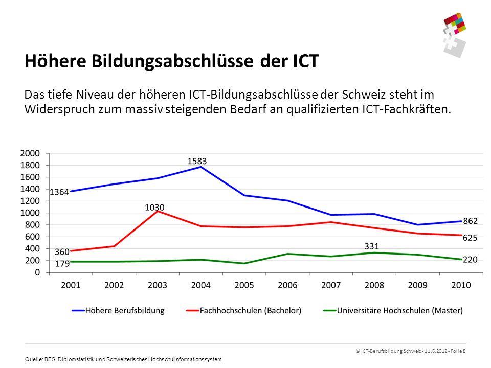 © ICT-Berufsbildung Schweiz - 11.6.2012 - Folie 8 Höhere Bildungsabschlüsse der ICT Das tiefe Niveau der höheren ICT-Bildungsabschlüsse der Schweiz steht im Widerspruch zum massiv steigenden Bedarf an qualifizierten ICT-Fachkräften.