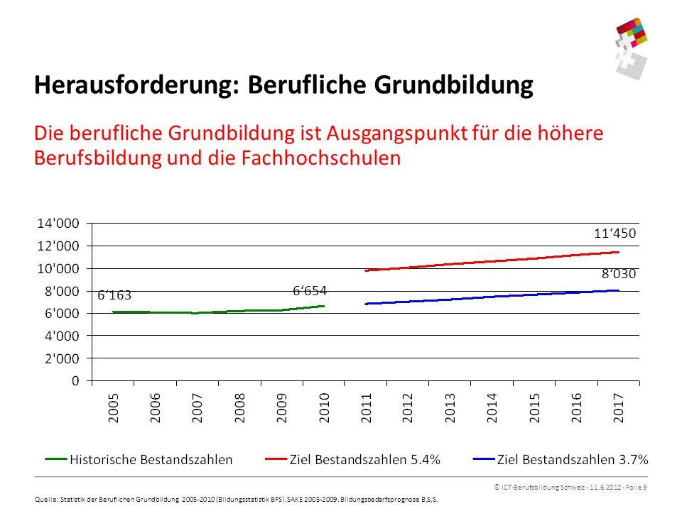 © ICT-Berufsbildung Schweiz - 11.6.2012 - Folie 9 Die berufliche Grundbildung ist Ausgangspunkt für die höhere Berufsbildung und die Fachhochschulen Herausforderung: Berufliche Grundbildung 6163 6654 8030 11450 Quelle: Statistik der Beruflichen Grundbildung 2005-2010 (Bildungsstatistik BFS).
