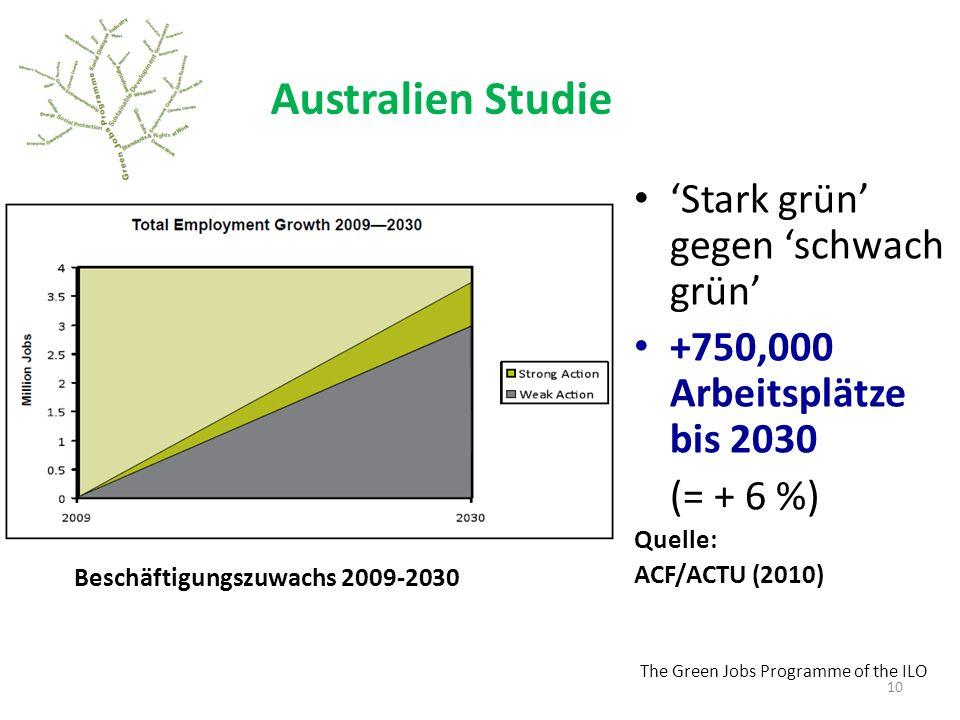The Green Jobs Programme of the ILO Australien Studie Stark grün gegen schwach grün +750,000 Arbeitsplätze bis 2030 (= + 6 %) Quelle: ACF/ACTU (2010) 10 Beschäftigungszuwachs 2009-2030