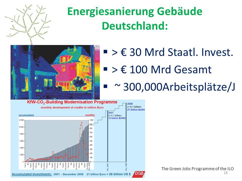 The Green Jobs Programme of the ILO Energiesanierung Gebäude Deutschland: > 30 Mrd Staatl.