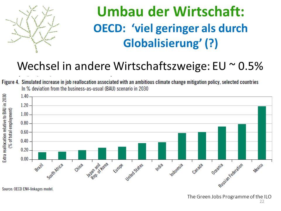 The Green Jobs Programme of the ILO Umbau der Wirtschaft: OECD: viel geringer als durch Globalisierung (?) Wechsel in andere Wirtschaftszweige: EU ~ 0.5% (globalization 20%) 22