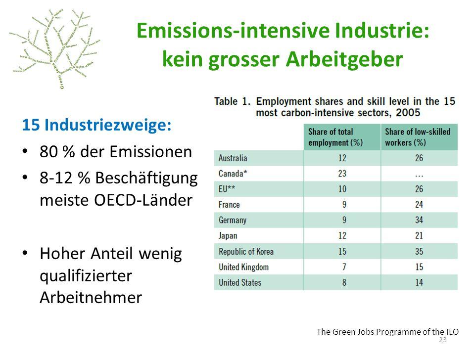 The Green Jobs Programme of the ILO Emissions-intensive Industrie: kein grosser Arbeitgeber 15 Industriezweige: 80 % der Emissionen 8-12 % Beschäftigung meiste OECD-Länder Hoher Anteil wenig qualifizierter Arbeitnehmer 23