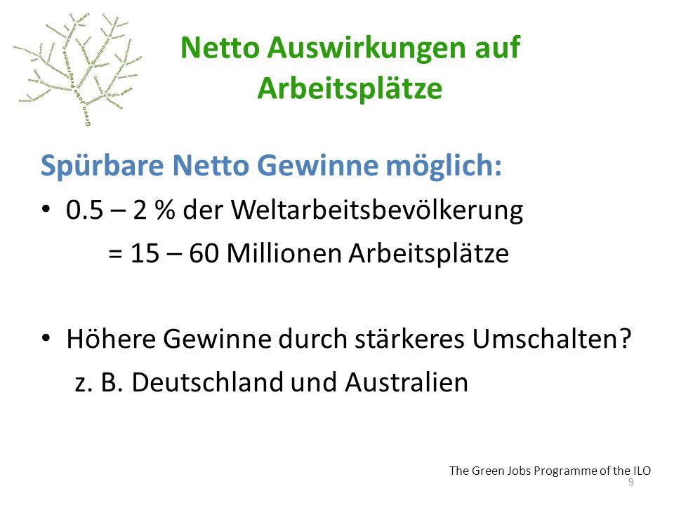 The Green Jobs Programme of the ILO Netto Auswirkungen auf Arbeitsplätze Spürbare Netto Gewinne möglich: 0.5 – 2 % der Weltarbeitsbevölkerung = 15 – 60 Millionen Arbeitsplätze Höhere Gewinne durch stärkeres Umschalten.