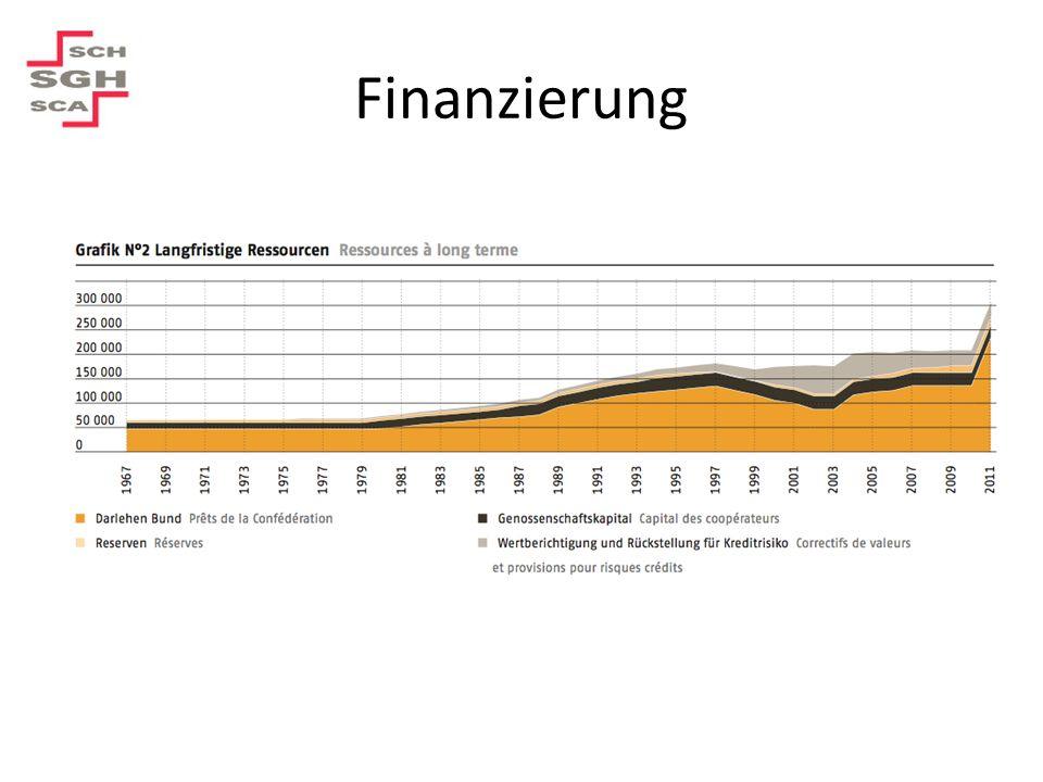 Ausgegebene Kredite 2011 Darlehensbewilligung: 25.4 Mio.