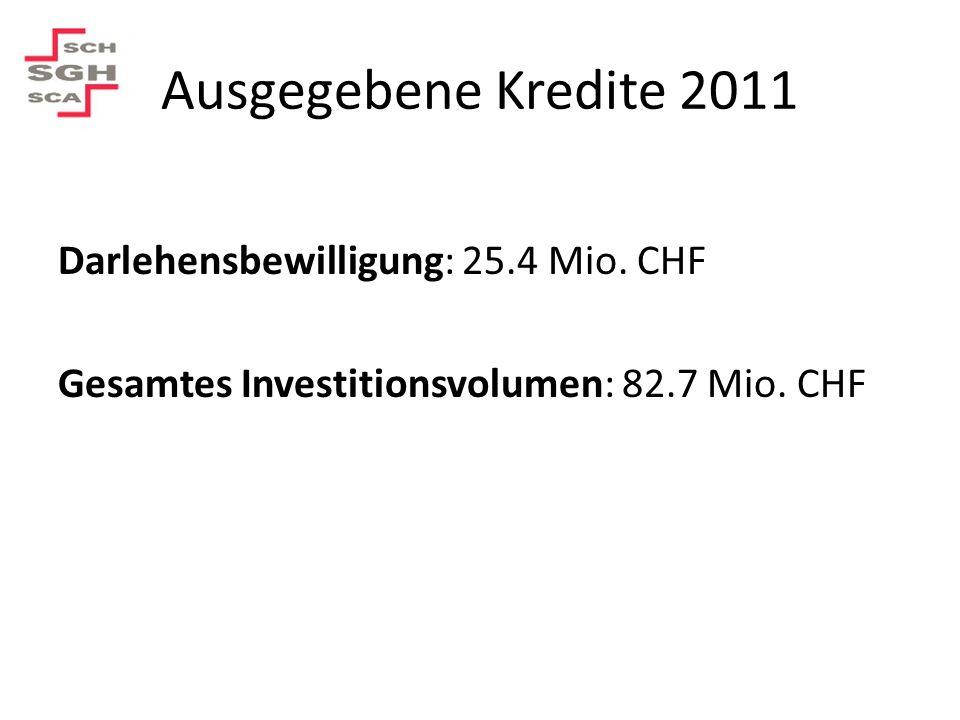 Ausgegebene Kredite 2011 Darlehensbewilligung: 25.4 Mio. CHF Gesamtes Investitionsvolumen: 82.7 Mio. CHF