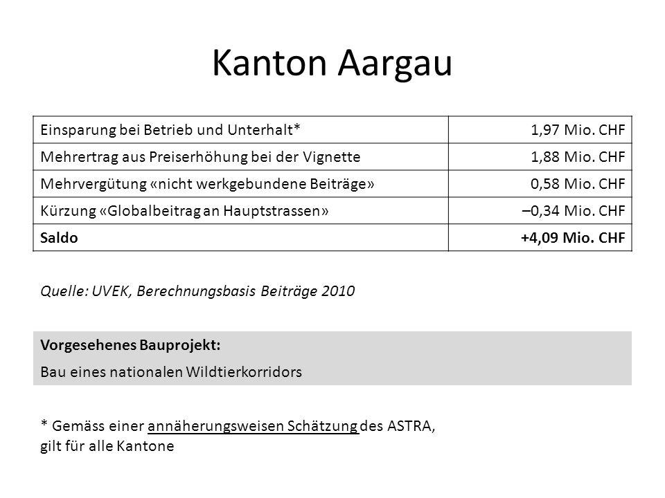 Kanton Aargau Einsparung bei Betrieb und Unterhalt*1,97 Mio. CHF Mehrertrag aus Preiserhöhung bei der Vignette1,88 Mio. CHF Mehrvergütung «nicht werkg