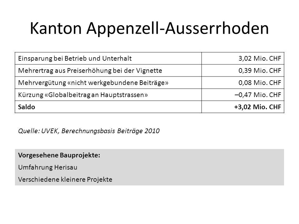 Kanton Appenzell-Ausserrhoden Einsparung bei Betrieb und Unterhalt3,02 Mio. CHF Mehrertrag aus Preiserhöhung bei der Vignette0,39 Mio. CHF Mehrvergütu