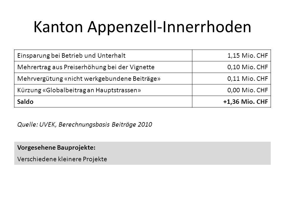 Kanton Appenzell-Innerrhoden Einsparung bei Betrieb und Unterhalt1,15 Mio. CHF Mehrertrag aus Preiserhöhung bei der Vignette0,10 Mio. CHF Mehrvergütun
