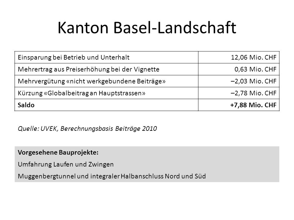 Kanton Basel-Landschaft Einsparung bei Betrieb und Unterhalt12,06 Mio. CHF Mehrertrag aus Preiserhöhung bei der Vignette0,63 Mio. CHF Mehrvergütung «n
