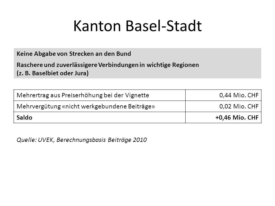 Kanton Basel-Stadt Keine Abgabe von Strecken an den Bund Raschere und zuverlässigere Verbindungen in wichtige Regionen (z. B. Baselbiet oder Jura) Meh